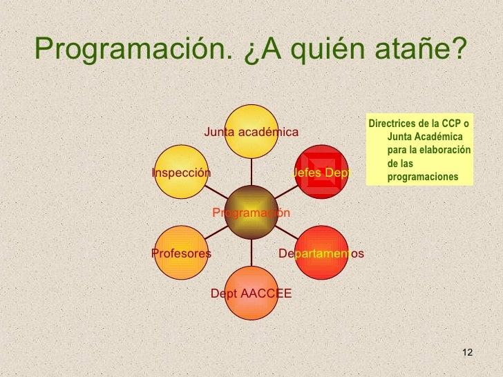 Programación. ¿A quién atañe? Directrices de la CCP o Junta Académica para la elaboración de las programaciones Junta acad...