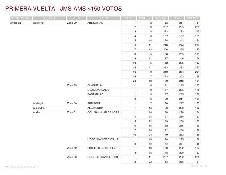 Primera vuelta - JMS - AMS > 150 votos