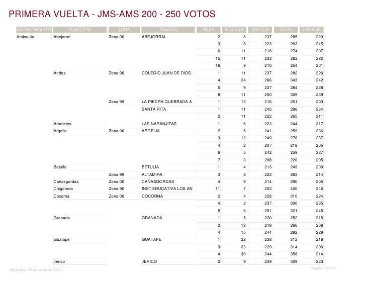 PRIMERA VUELTA - JMS-AMS 200 - 250 VOTOS    DEPARTAMENTO                    MUNICIPIO       ZONA             PUESTO       ...