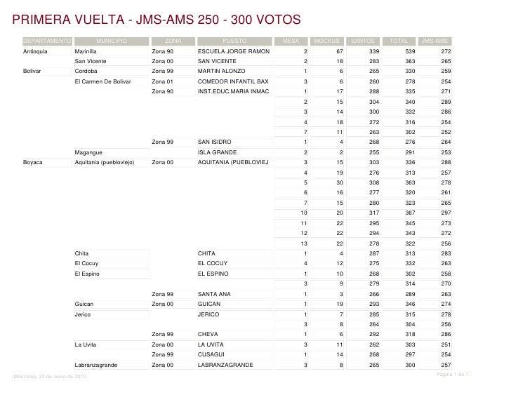 PRIMERA VUELTA - JMS-AMS 250 - 300 VOTOS    DEPARTAMENTO                     MUNICIPIO          ZONA            PUESTO    ...