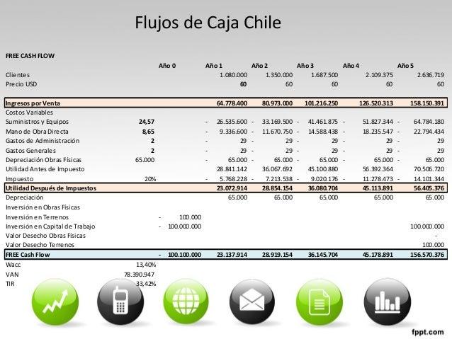 Flujos de Caja Chile FREE CASH FLOW Año 0 Año 1 Año 2 Año 3 Año 4 Año 5 Clientes 1.080.000 1.350.000 1.687.500 2.109.375 2...
