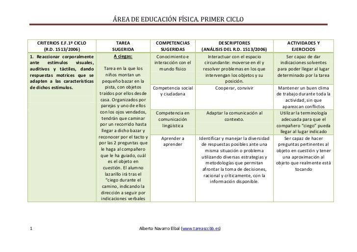 CRITERIOS E.F.1º CICLO(R.D. 1513/2006)TAREASUGERIDACOMPETENCIAS SUGERIDAS DESCRIPTORES(ANÁLISIS DEL R.D. 1513/2006)ACTIVID...