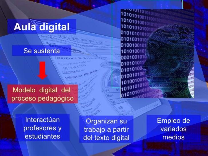 Modelo  digital  del  proceso pedagógico Aula digital Interactúan profesores y estudiantes Se sustenta Empleo de variados ...