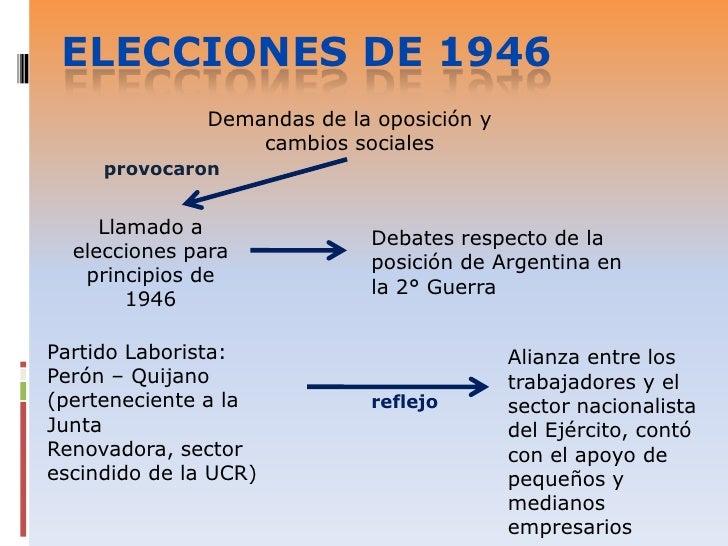 Elecciones de 1946<br />Demandas de la oposición y cambios sociales <br />provocaron<br />Llamado a elecciones para princi...
