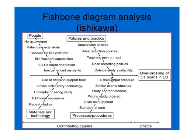 Swot For Radiology Department Term Paper Help Gfhomeworkkcbm