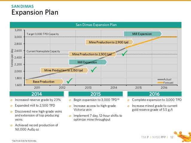 TSX P I NYSE PPP I 1,600 1,800 2,000 2,200 2,400 2,600 2,800 3,000 3,200 tonnesperday Actual Forecast Expansion Plan 12 SA...