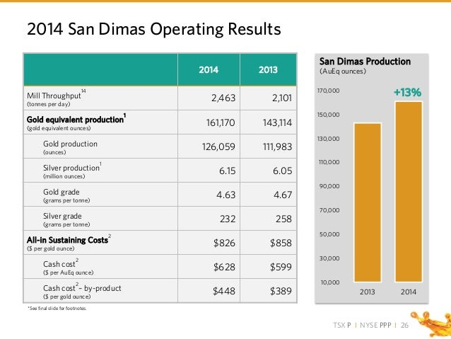 TSX P I NYSE PPP I 2014 San Dimas Operating Results 2014 2013 Mill Throughput 14 (tonnes per day) 2,463 2,101 Gold equival...