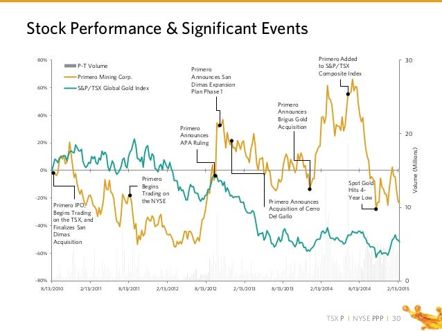 TSX P I NYSE PPP I Stock Performance & Significant Events 30 0 10 20 30 -80% -60% -40% -20% 0% 20% 40% 60% 80% 8/13/2010 2...