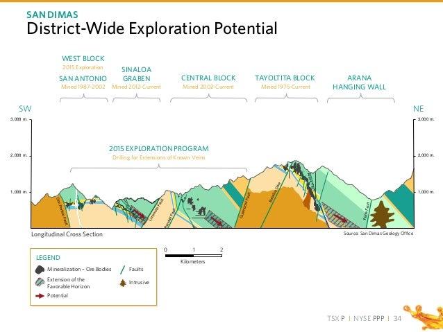 TSX P I NYSE PPP I District-Wide Exploration Potential SAN DIMAS SW NE 3,000 m. 2,000 m. 1,000 m. Source: San Dimas Geolog...