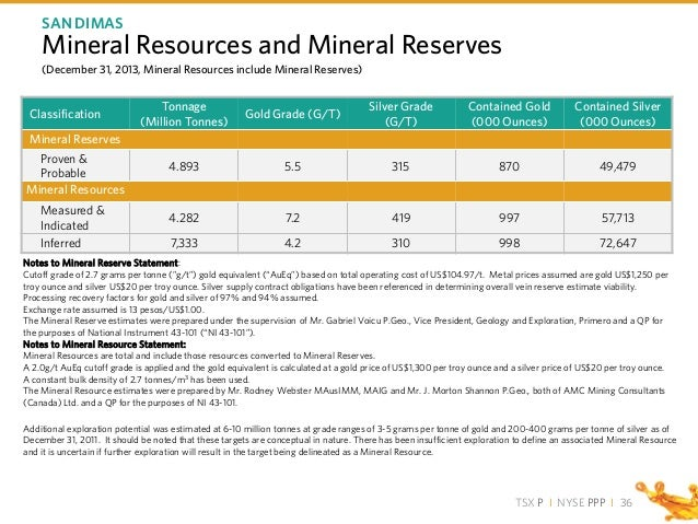 TSX P I NYSE PPP I Classification Tonnage (Million Tonnes) Gold Grade (G/T) Silver Grade (G/T) Contained Gold (000 Ounces)...