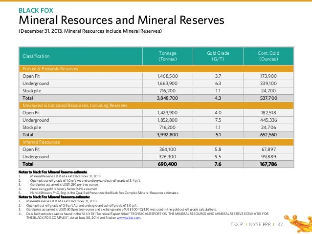 TSX P I NYSE PPP I Notes to Black Fox Mineral Reserve estimate: 1. Mineral Reserves stated as at December 31, 2013. 2. Ope...