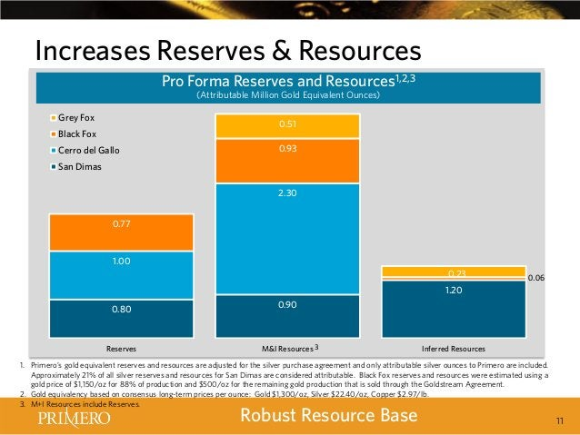 Increases Reserves & Resources Pro Forma Reserves and Resources1,2,3 (Attributable Million Gold Equivalent Ounces)  Grey F...