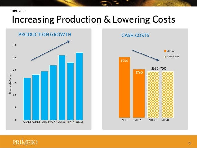 BRIGUS:  Increasing Production & Lowering Costs PRODUCTION GROWTH  CASH COSTS  30 Actual Forecasted  25  $950 $650 -700  T...