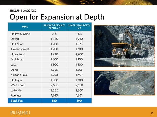 BRIGUS: BLACK FOX  Open for Expansion at Depth RESERVE/RESOURCE DEPTH (m)  SHAFT/RAMP DEPTH (m)  Holloway Mine  900  864  ...