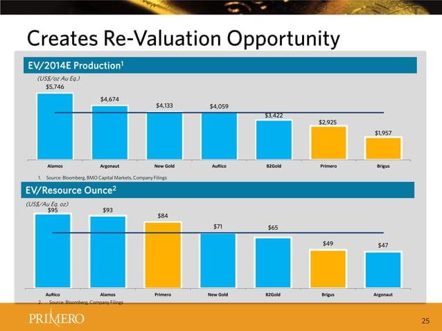 Creates Re-Valuation Opportunity EV/2014E Production 1 (US$/oz Au Eq.) $5,746 $4,674  $4,133  $4,059 $3,422  $2,925 $1,957...