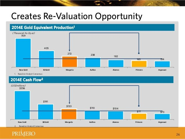 Creates Re-Valuation Opportunity 2014E Gold Equivalent Production 1 (Thousand Au Eq.oz) 709  405 272  New Gold 1.  B2Gold ...