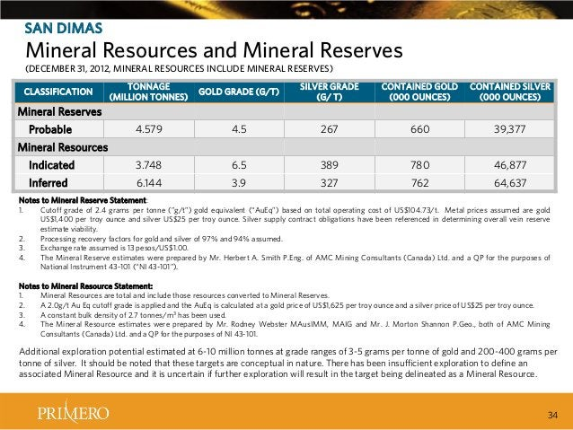 SAN DIMAS  Mineral Resources and Mineral Reserves (DECEMBER 31, 2012, MINERAL RESOURCES INCLUDE MINERAL RESERVES) TONNAGE ...