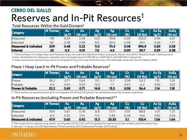 CERRO DEL GALLO  Reserves and In-Pit Resources1 Total Resources Within the Gold Domain2  Category Measured Indicated Measu...