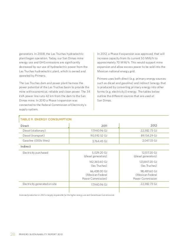 Primero sustainability report 201228In 2012, a Phase II expansion was approved, that willincrease capacity from its curren...
