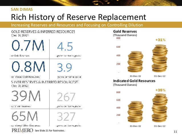 - 200 400 600 800 31-Dec-11 31-Dec-12 Increasing Reserves and Resources and Focusing on Controlling Dilution 11 Gold Reser...