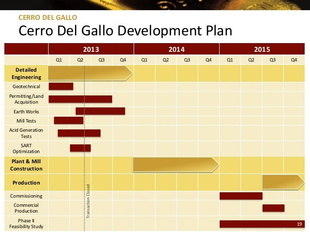 19 2013 2014 2015 Q1 Q2 Q3 Q4 Q1 Q2 Q3 Q4 Q1 Q2 Q3 Q4 Detailed Engineering Geotechnical Permitting/Land Acquisition Earth ...