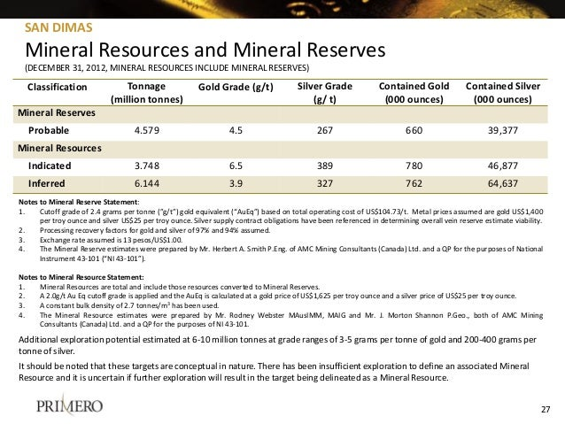 SAN DIMAS Mineral Resources and Mineral Reserves (DECEMBER 31, 2012, MINERAL RESOURCES INCLUDE MINERAL RESERVES) Classific...