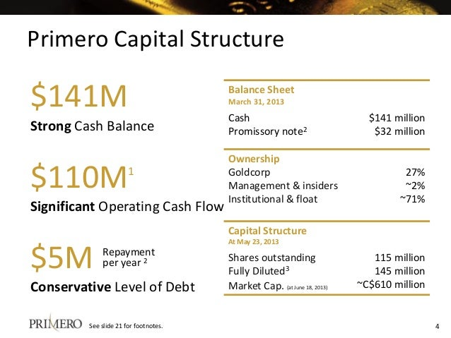 $141M Strong Cash Balance $110M1 Significant Operating Cash Flow Conservative Level of Debt $5M Repayment per year 2 Prime...