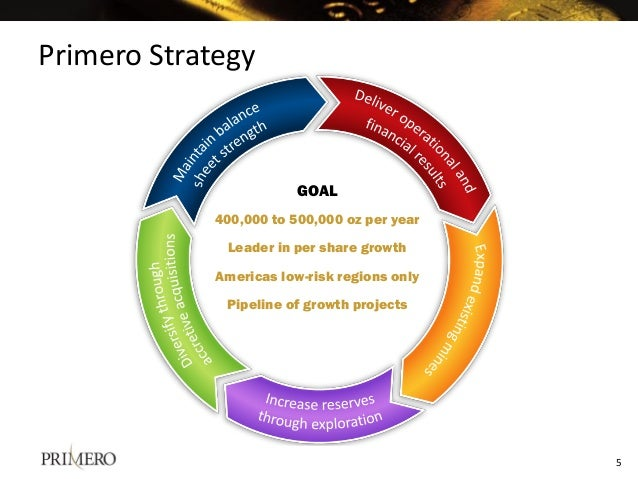 Primero Strategy GOAL 400,000 to 500,000 oz per year Leader in per share growth Americas low-risk regions only Pipeline of...