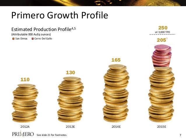 110 130 165 205 2012A 2013E 2014E 2015E Primero Cerro Del GalloSan Dimas Cerro Del Gallo Estimated Production Profile4,5 (...
