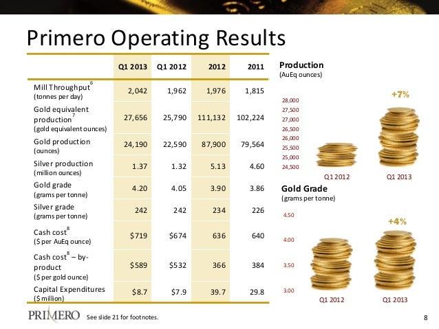 Primero Operating Results Q1 2013 Q1 2012 2012 2011 Mill Throughput 6 (tonnes per day) 2,042 1,962 1,976 1,815 Gold equiva...