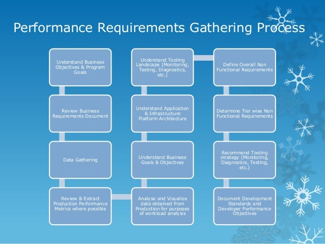 requirements gathering Gathering requirements is complicated the reality is that gathering requirements is a lot of work project teams can make bad assumptions, focus on the how instead of the what and incorrectly describe requirements.