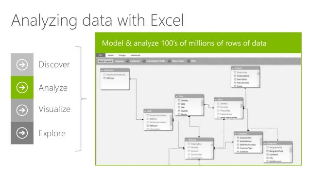 Analyzing data with Excel Discover Analyze Visualize Explore