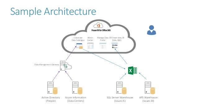 Sample Architecture SQL Server Warehouse (Issues IS) Active Directory (People) Azure Information (Data Centers) Power BI f...