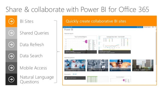 Shared Queries Data Refresh Data Search Mobile Access BI Sites Natural Language Questions Share & collaborate with Power B...