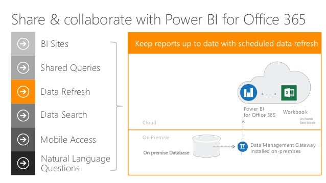 Power BI for Office 365 Data Management Gateway Installed on-premises Workbook Cloud On Premise Share & collaborate with P...
