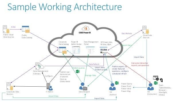 Sample Working Architecture O365 Power BI Corporate Data Sources IT Admin Data Management Gateway Corporate Data Catalog P...