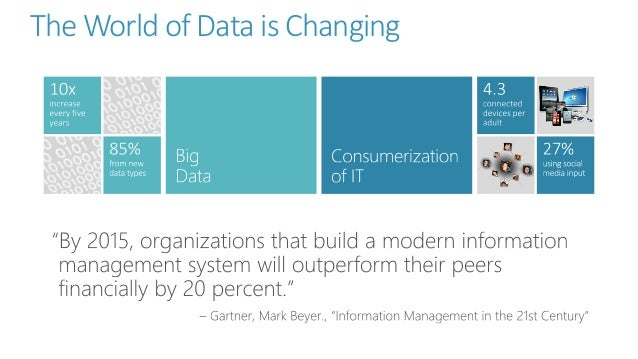 The World of Data is Changing