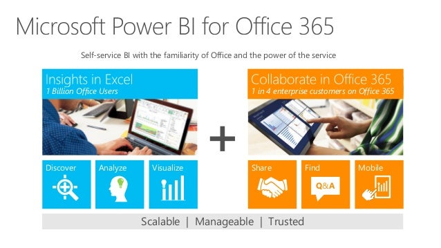 1 in 4 enterprise customers on Office 3651 Billion Office Users Analyze Visualize Share Find Q&A MobileDiscover Scalable |...