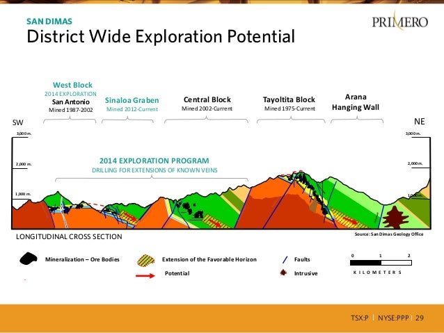 TSX:P I NYSE:PPP I 29 Favorable Horizon Mineralization – Ore Bodies Extension of the Favorable Horizon Potential 0 1 2 K I...