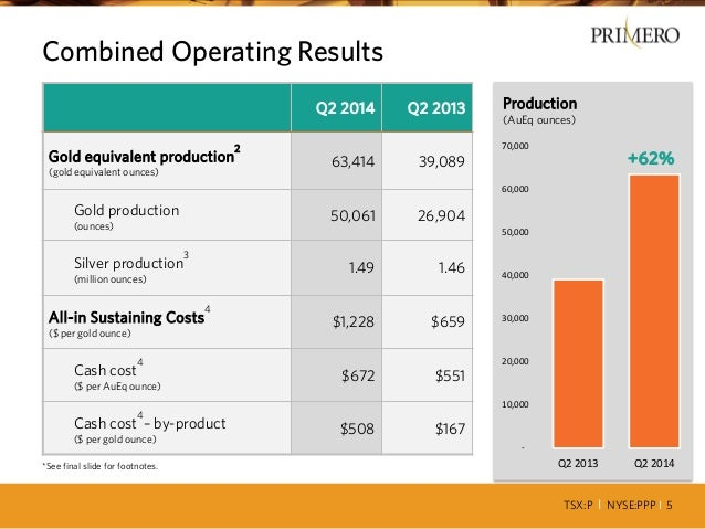 TSX:P I NYSE:PPP I 5 Combined Operating Results *See final slide for footnotes. Q2 2014 Q2 2013 Gold equivalent production...