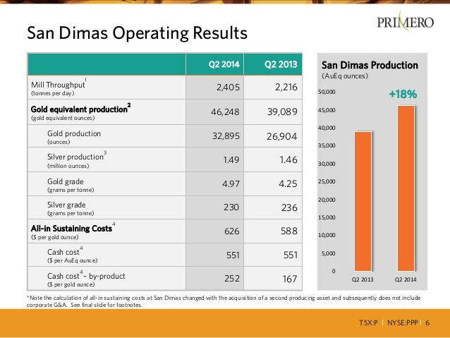 TSX:P I NYSE:PPP I 6 0 5,000 10,000 15,000 20,000 25,000 30,000 35,000 40,000 45,000 50,000 Q2 2013 Q2 2014 San Dimas Prod...