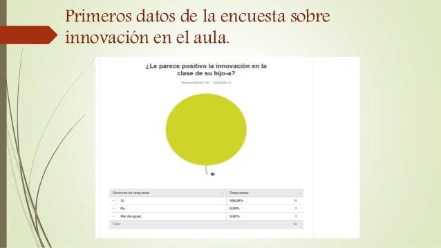 Primeros datos de la encuesta sobre innovación en el aula.