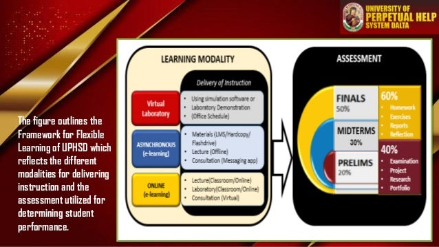 The figure outlines the Framework for Flexible Learning of UPHSD which reflects the different modalities for delivering in...