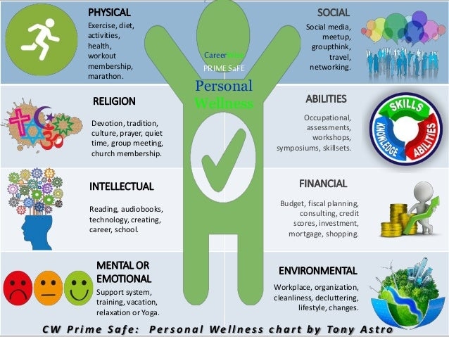 PHYSICAL Exercise, diet, activities, health, workout membership, marathon. RELIGION Devotion, tradition, culture, prayer, ...