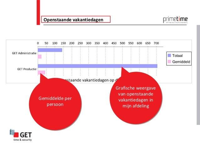 Openstaande vakantiedagen                              Grafische weergave                               van openstaandeGem...