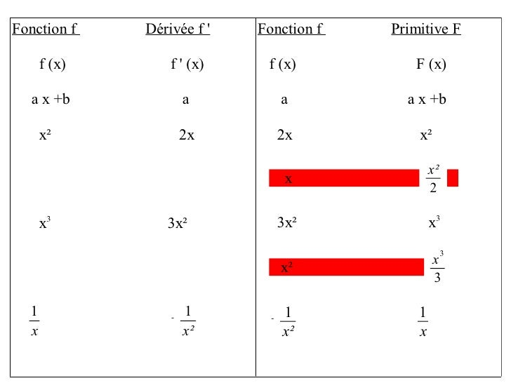 fonction f d&#2... F X 3x 2 4
