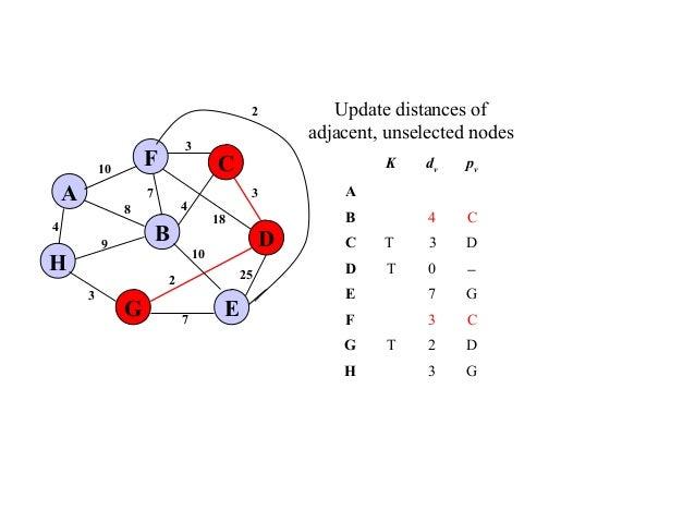 Prim Algorithm and kruskal algorithm