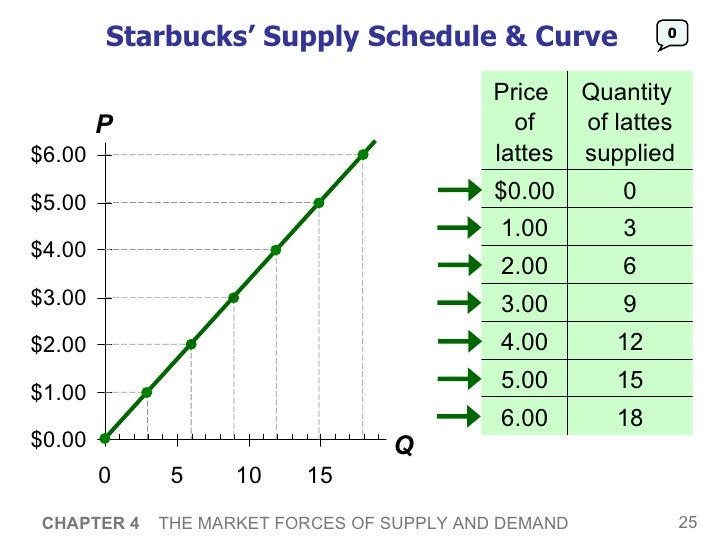 market forces demands and supply This price is called an equilibrium price, since it balances the two forces of supply and demand an ordinary market demand and supply curve are shown.