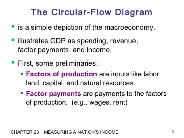 The circular flow diagram efm chapter 23 measuring a nations income 4 5 the circular flow diagram ccuart Images