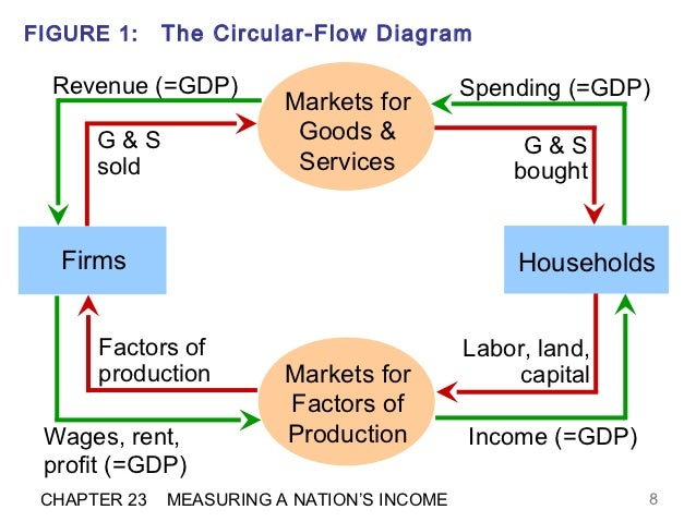 The circular flow diagram efm 8 figure 1 the circular flow diagram ccuart Images